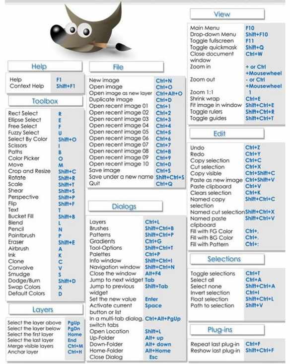 Click or Press to get the GIMP Keyboard Shortcuts PDF Cheatsheet @ makeuseof.com