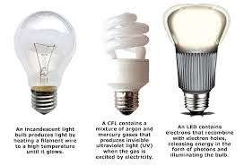 Incadescent, CFL, LED