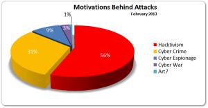 Cyber-attacks febr 2013